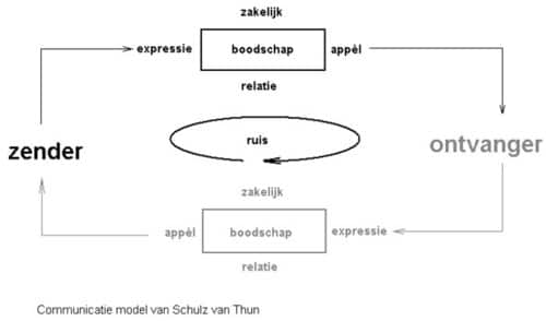 4 aspecten boodschap Schultz