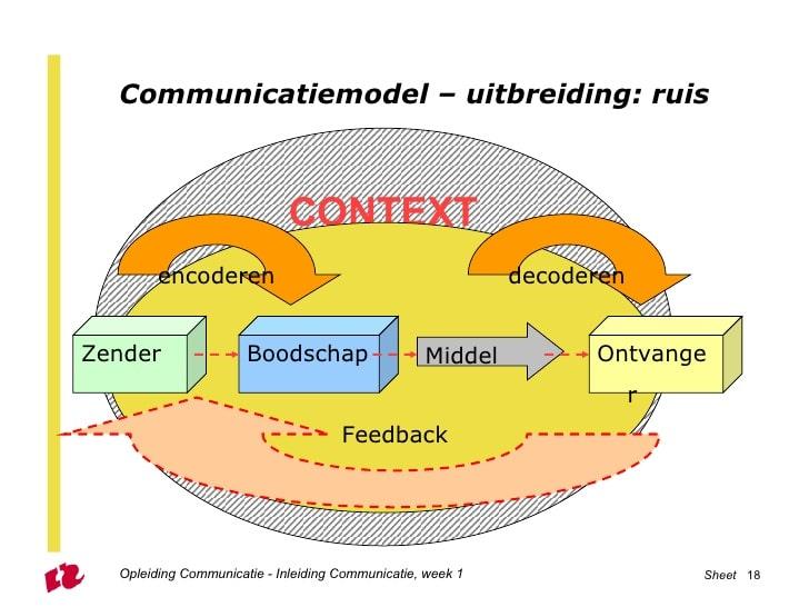 inleiding-communicatie-les-1-studenten-18-728